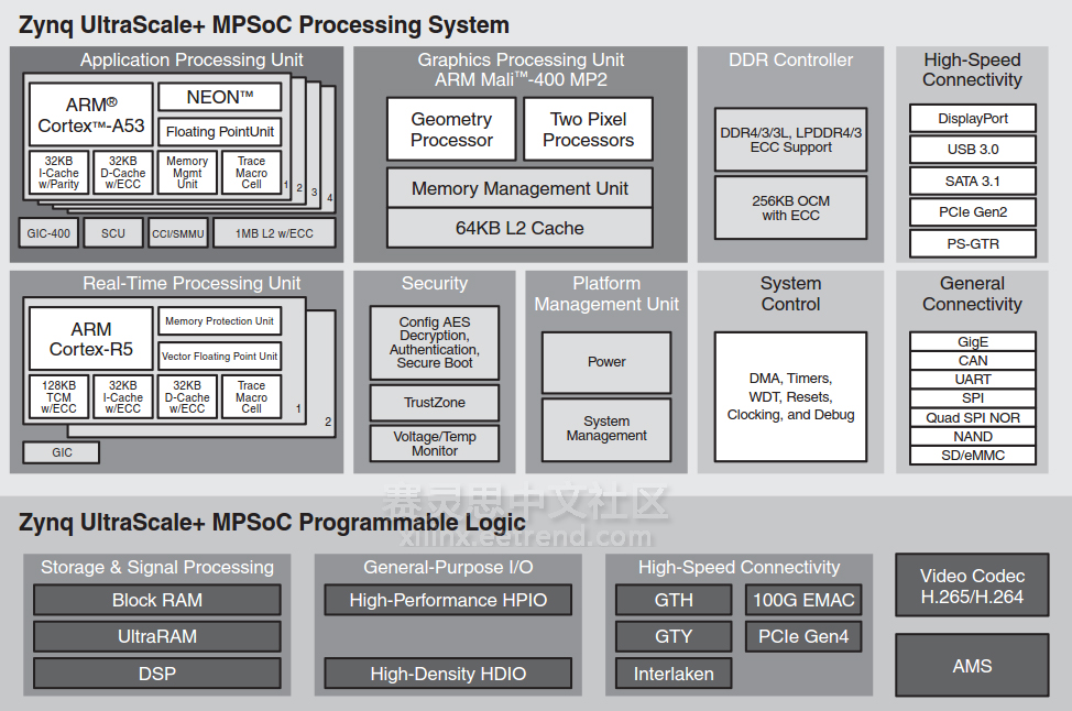 Zynq UltraScale+ MPSoC Block Diagram