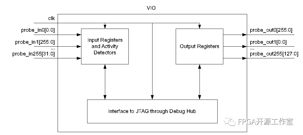 图2 VIO Block Diagram