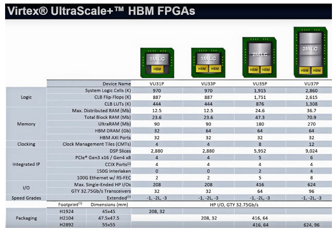 图2 Virtex UltraScale HBM FPGA