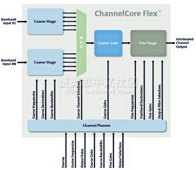 图2:RFEL ChannelCore Flex IP核设计结构